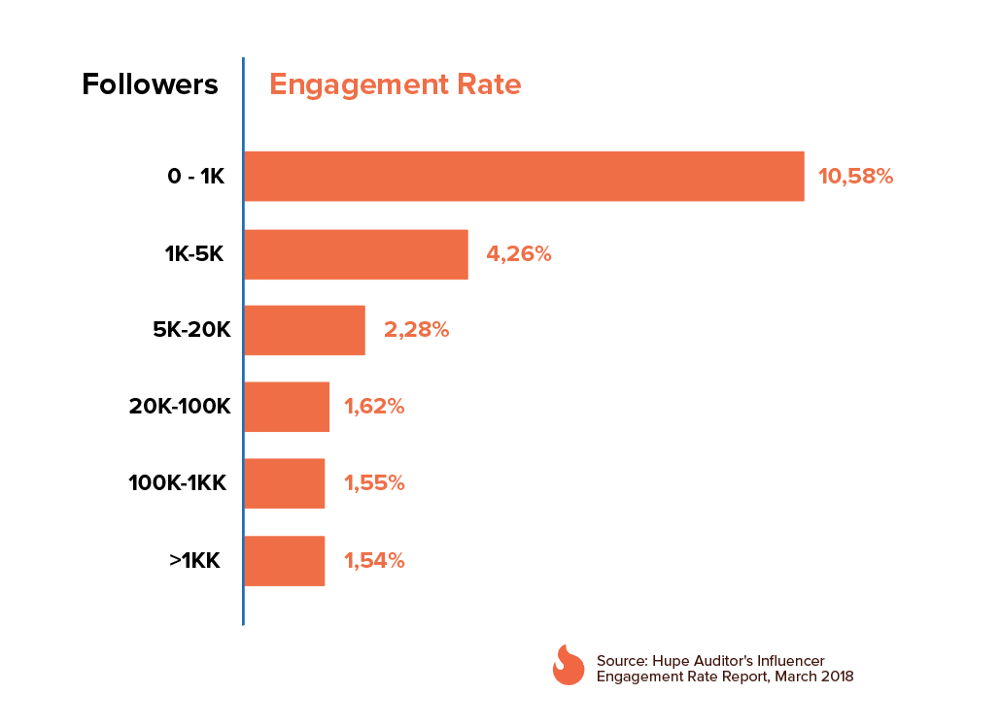 How do micro-influencers and mega-influencers compare in Instagram ...