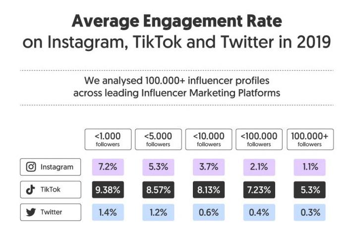 Social Media Engagement Rates